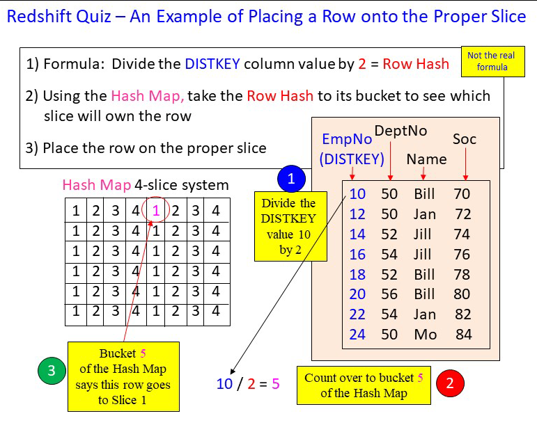 Amazon Redshift Tutorial: Learning Through Puzzles and Examples