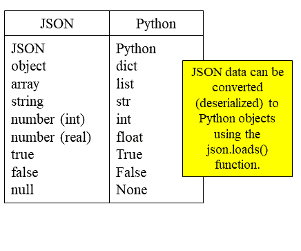 Understanding Advanced Python: Handling JSON Data - Teradata